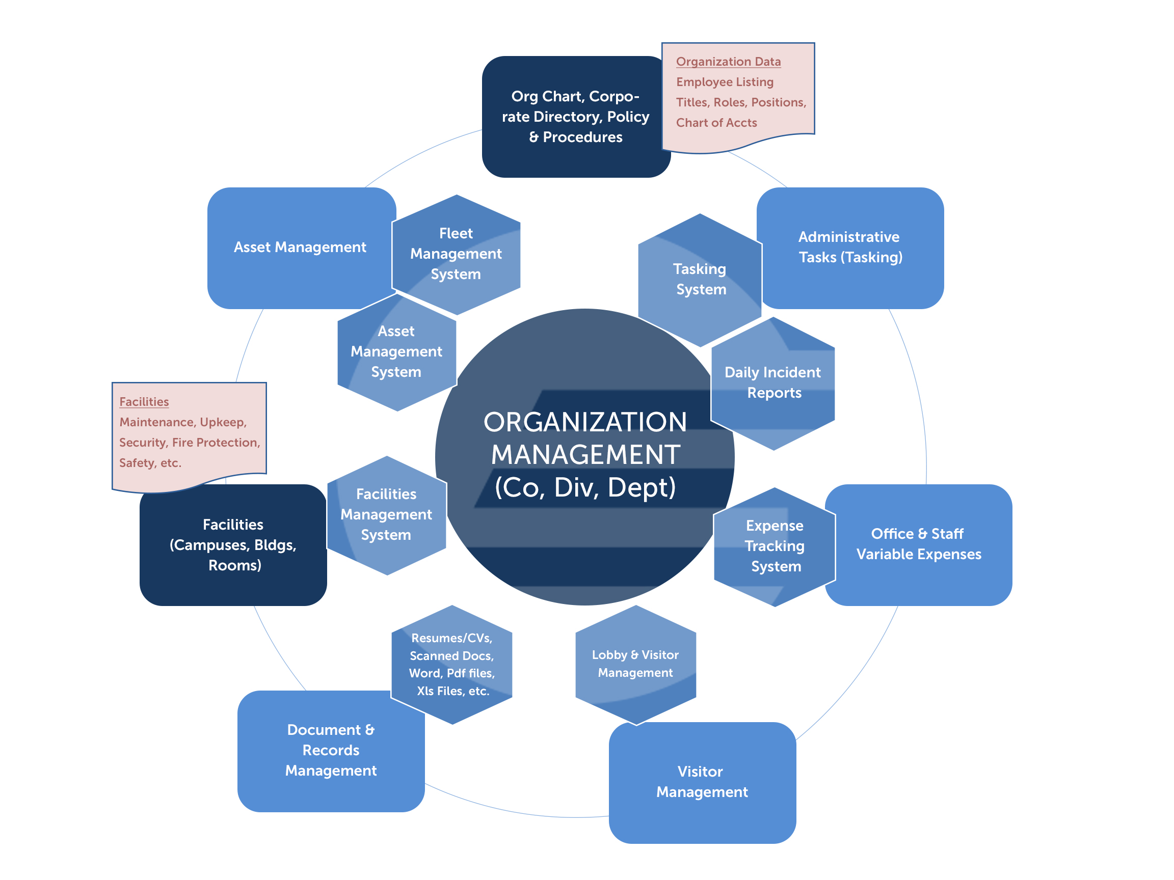 organizational management task 3 Open document below is an essay on organizational management task 3 from anti essays, your source for research papers, essays, and term paper examples.